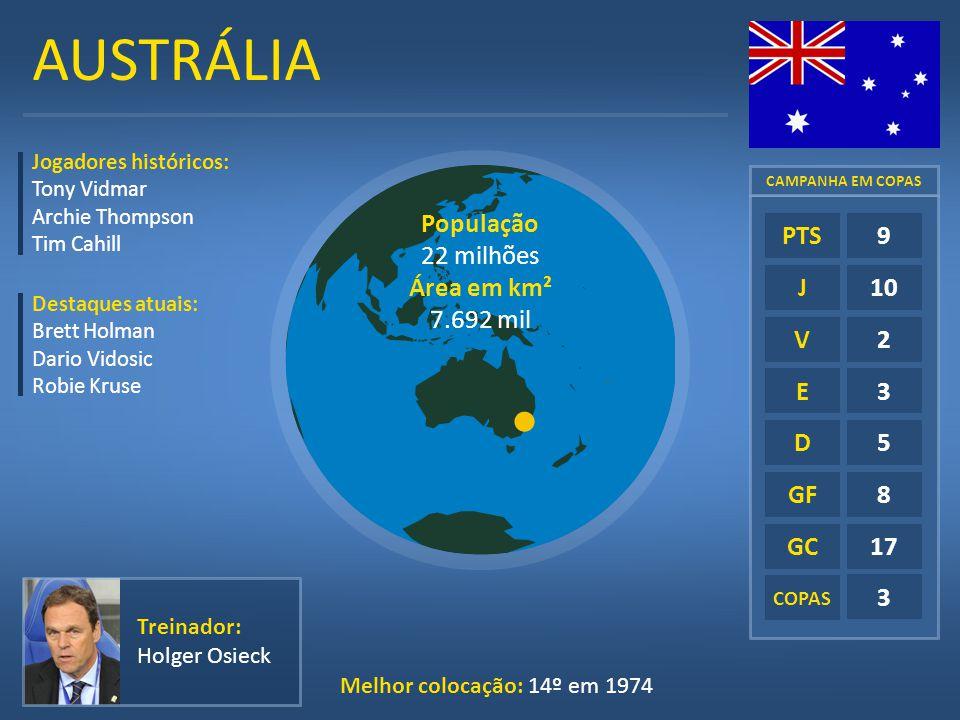 AUSTRÁLIA E D GF GC 9 10 2 3 5 8 17 PTS J V População