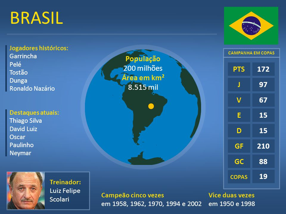 BRASIL População 200 milhões Área em km² 8.515 mil E D GF GC 172 97 67