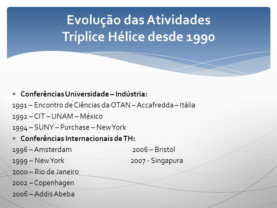 Evolução das Atividades Tríplice Hélice desde 1990