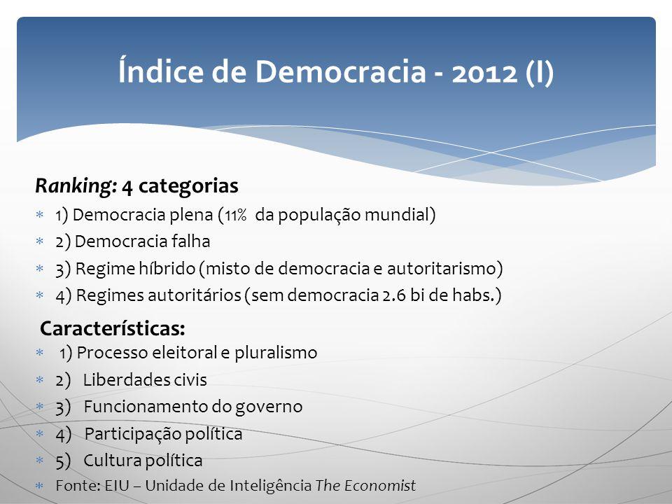 Índice de Democracia - 2012 (I)