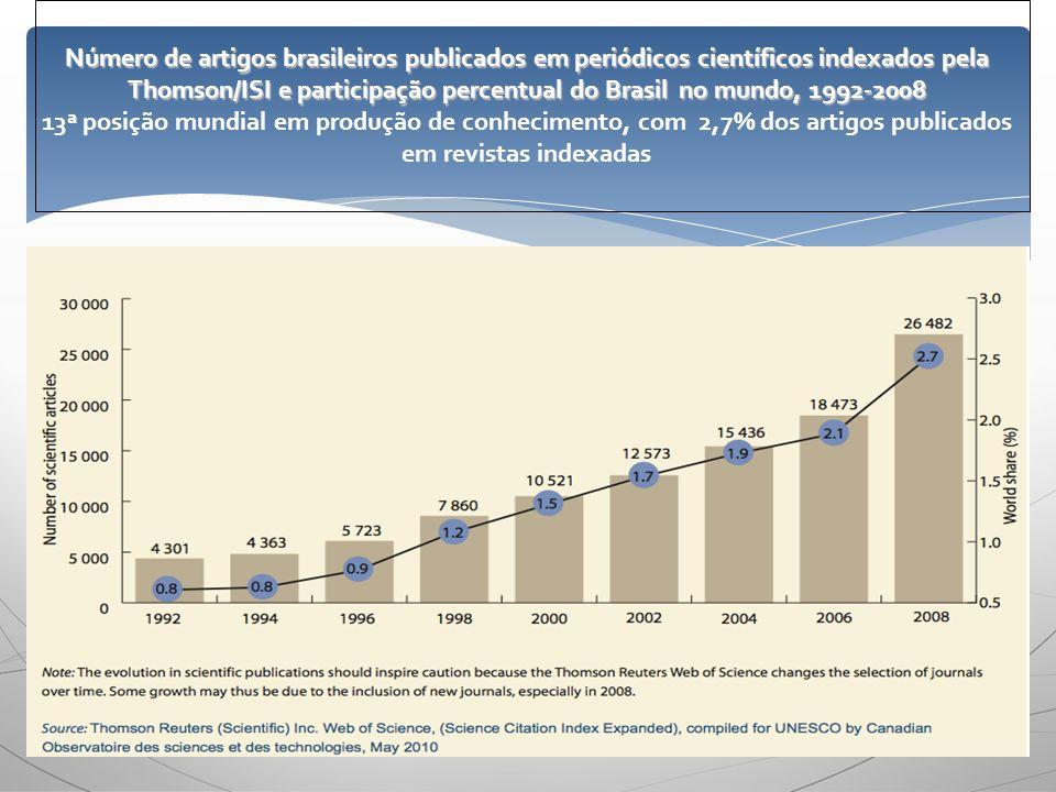 Número de artigos brasileiros publicados em periódicos científicos indexados pela Thomson/ISI e participação percentual do Brasil no mundo, 1992-2008 13ª posição mundial em produção de conhecimento, com 2,7% dos artigos publicados em revistas indexadas
