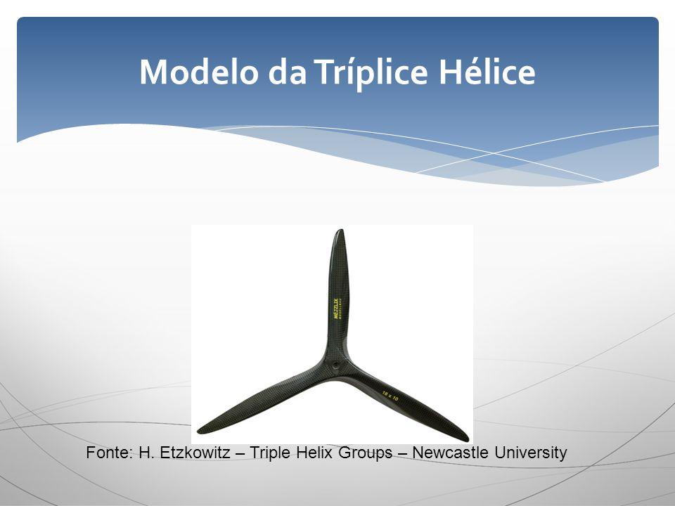Modelo da Tríplice Hélice