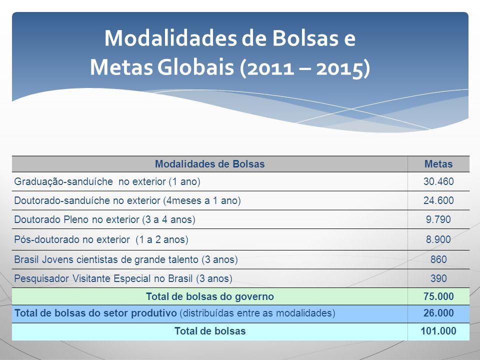Modalidades de Bolsas e Metas Globais (2011 – 2015)