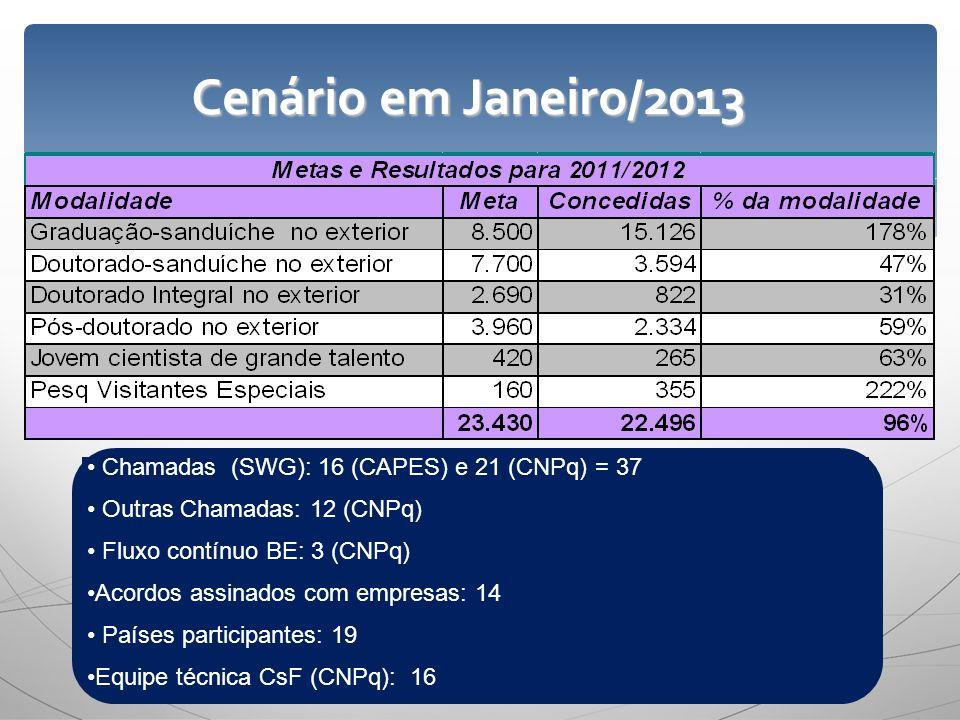 Cenário em Janeiro/2013 Chamadas (SWG): 16 (CAPES) e 21 (CNPq) = 37