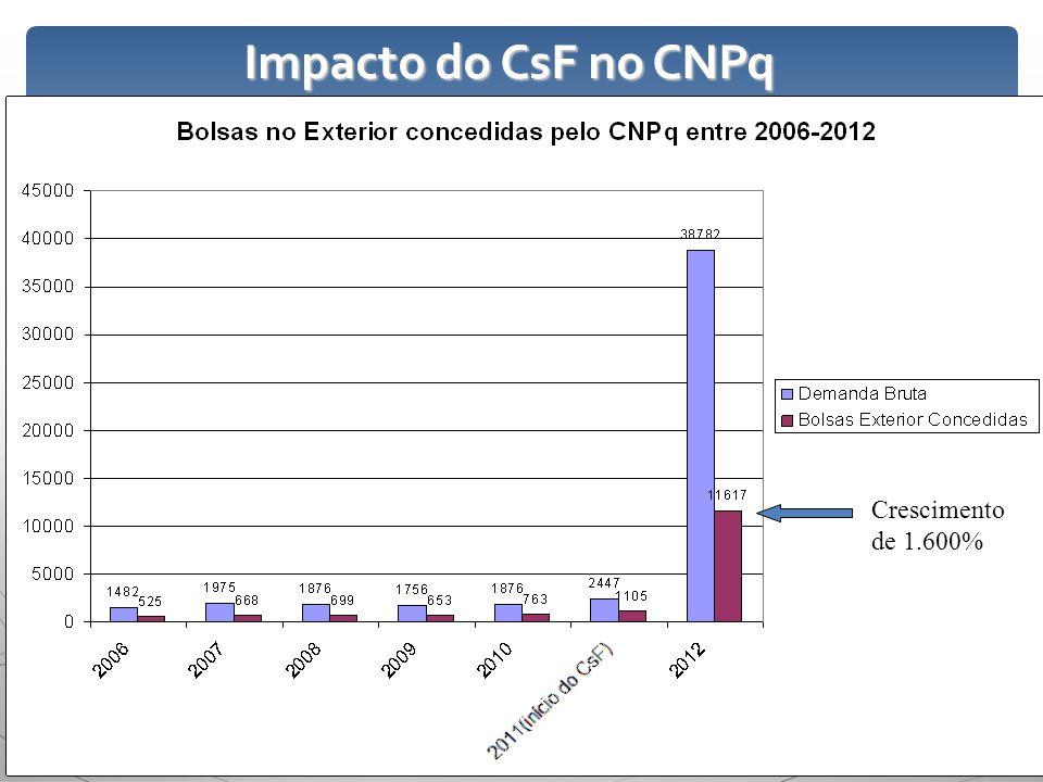 Impacto do CsF no CNPq Crescimento de 1.600%