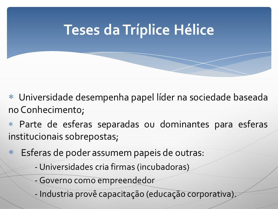 Teses da Tríplice Hélice
