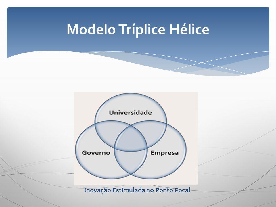 Modelo Tríplice Hélice