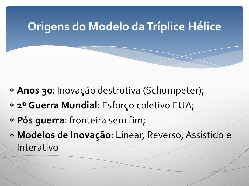 Origens do Modelo da Tríplice Hélice