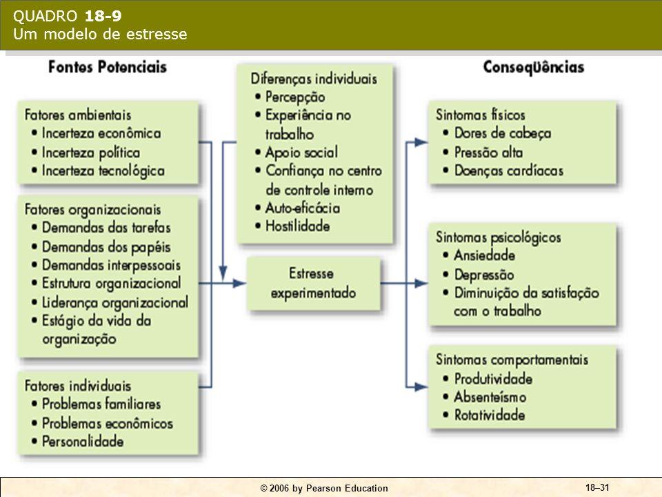 QUADRO 18-10 Modelo do U invertido na relação entre estresse e desempenho no trabalho