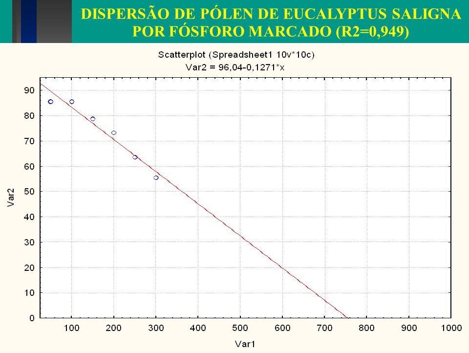 DISPERSÃO DE PÓLEN DE EUCALYPTUS SALIGNA