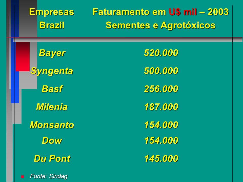 Sementes e Agrotóxicos