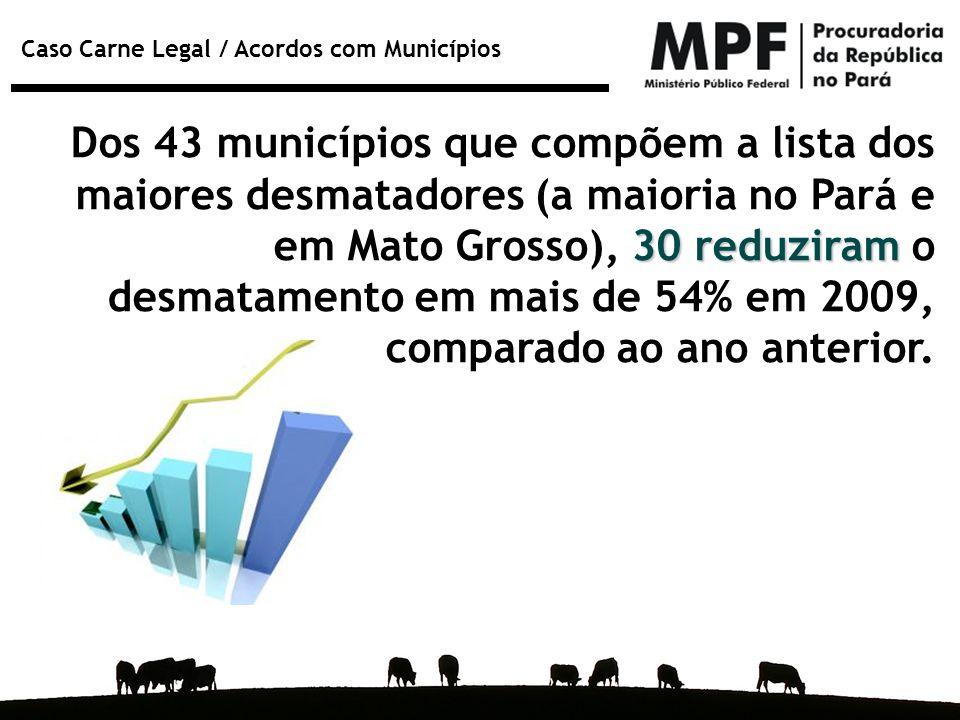 Dos 43 municípios que compõem a lista dos maiores desmatadores (a maioria no Pará e em Mato Grosso), 30 reduziram o desmatamento em mais de 54% em 2009, comparado ao ano anterior.