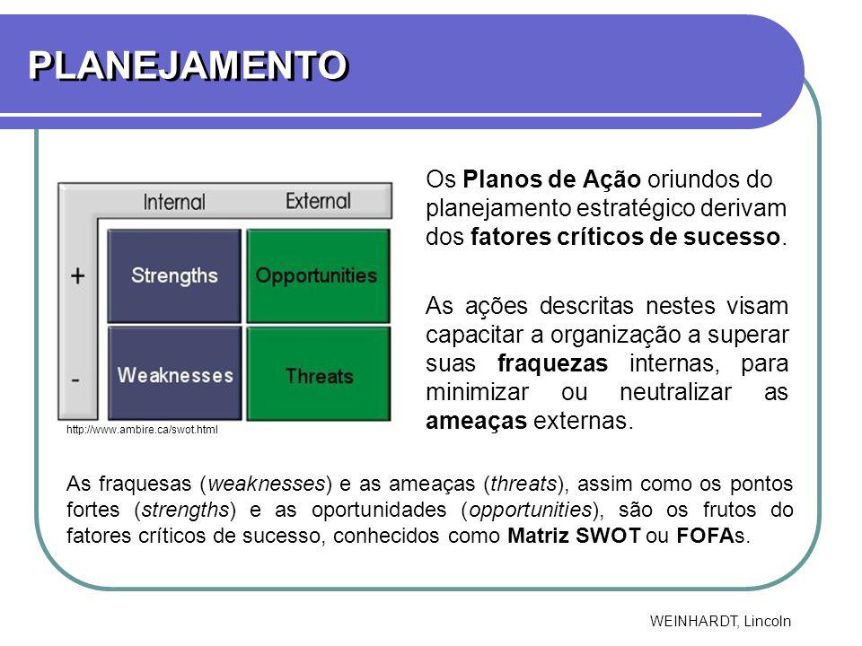 PLANEJAMENTO Os Planos de Ação oriundos do planejamento estratégico derivam dos fatores críticos de sucesso.