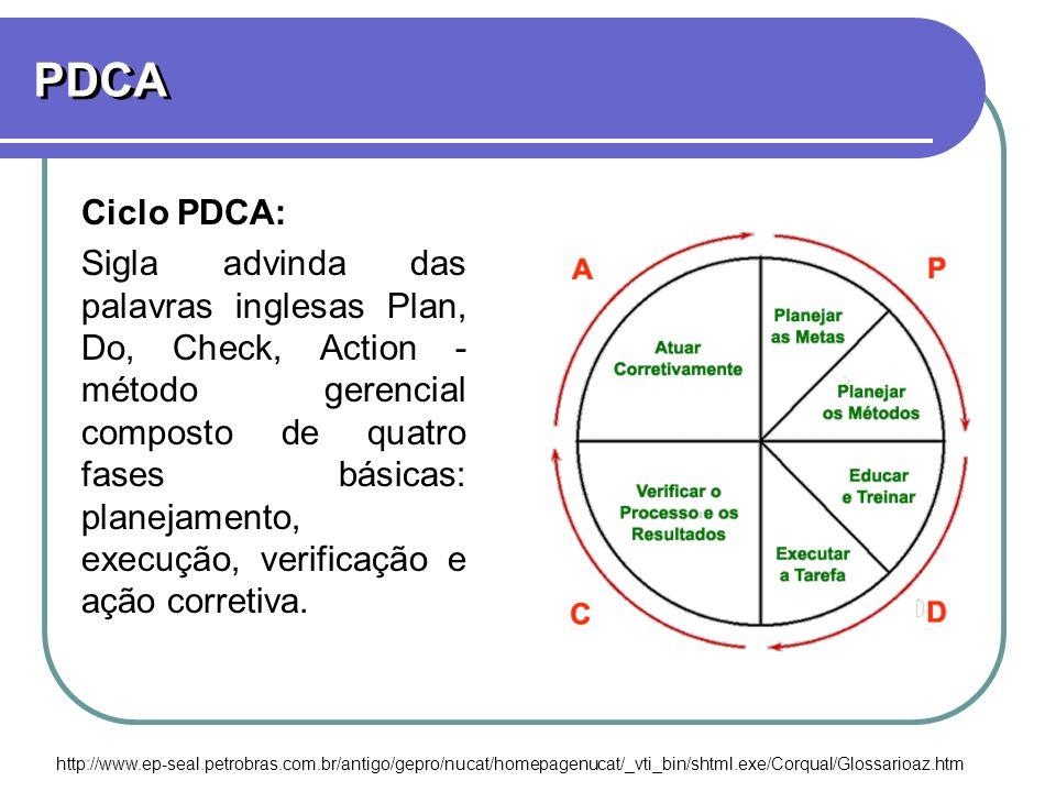 PDCA Ciclo PDCA: