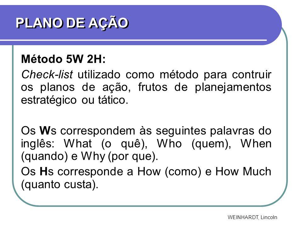 PLANO DE AÇÃO Método 5W 2H: