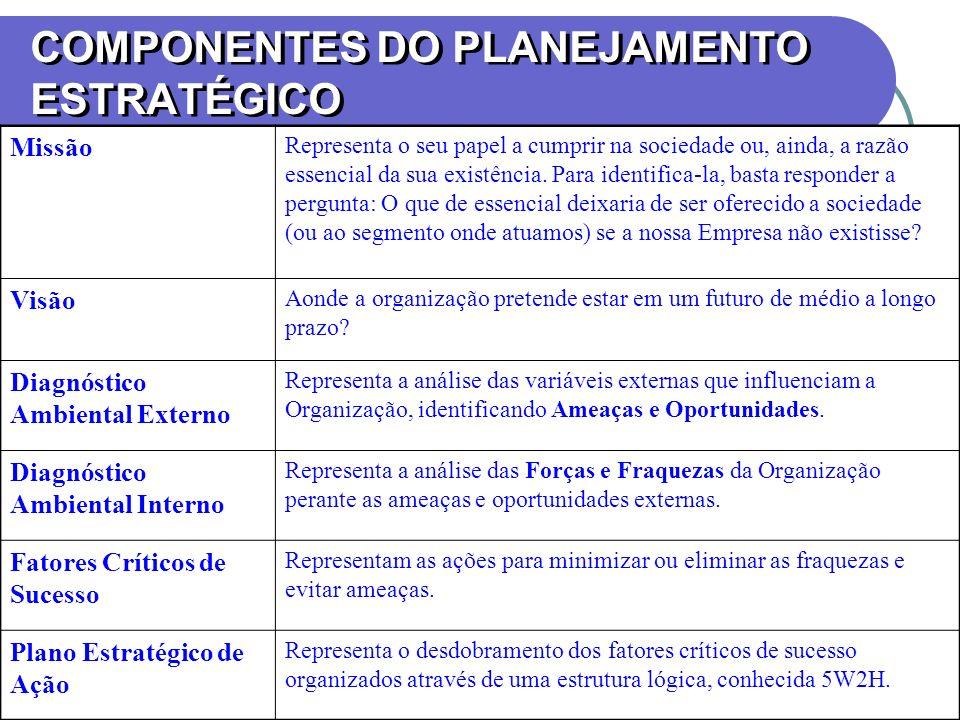 COMPONENTES DO PLANEJAMENTO ESTRATÉGICO