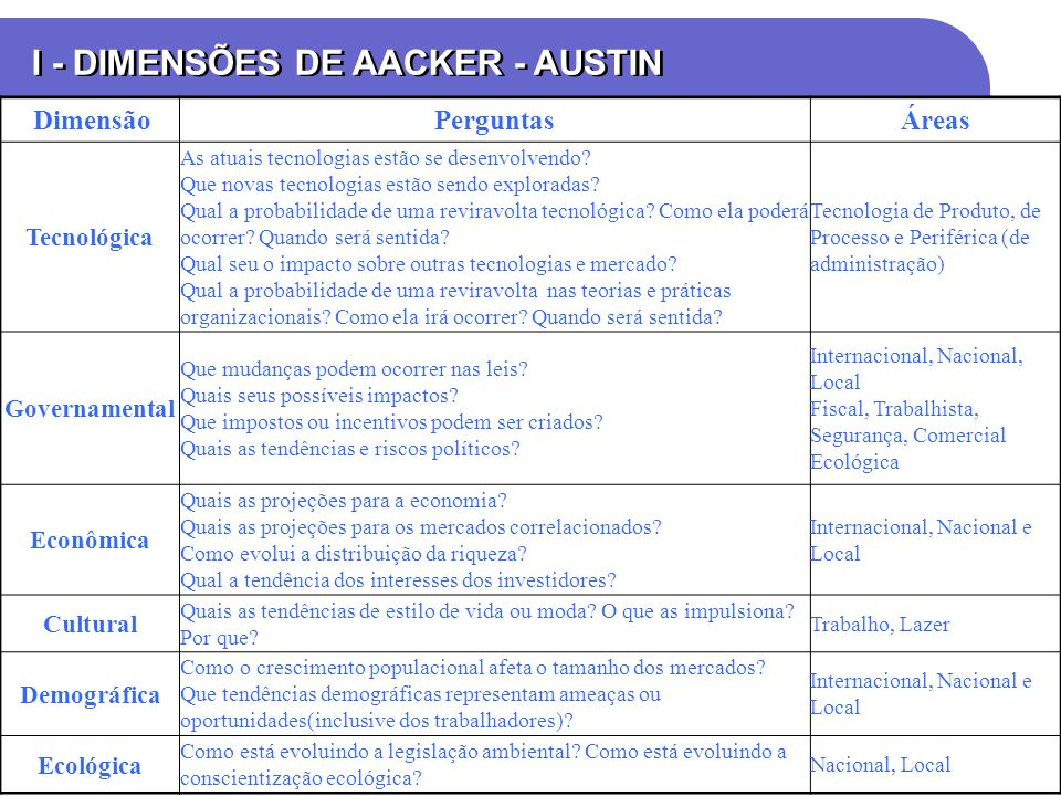 I - DIMENSÕES DE AACKER - AUSTIN