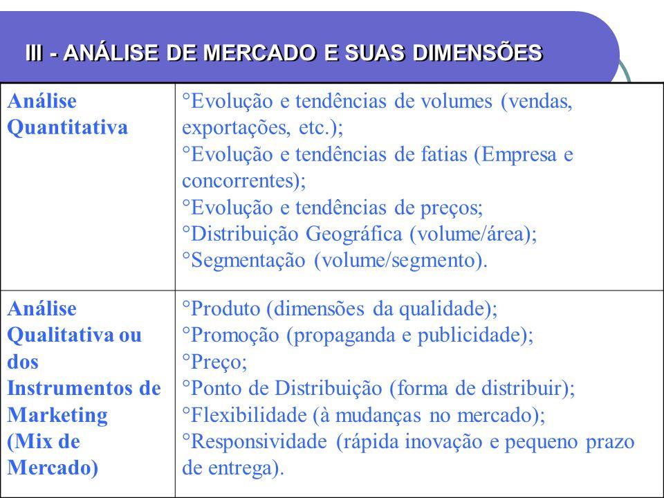 III - ANÁLISE DE MERCADO E SUAS DIMENSÕES