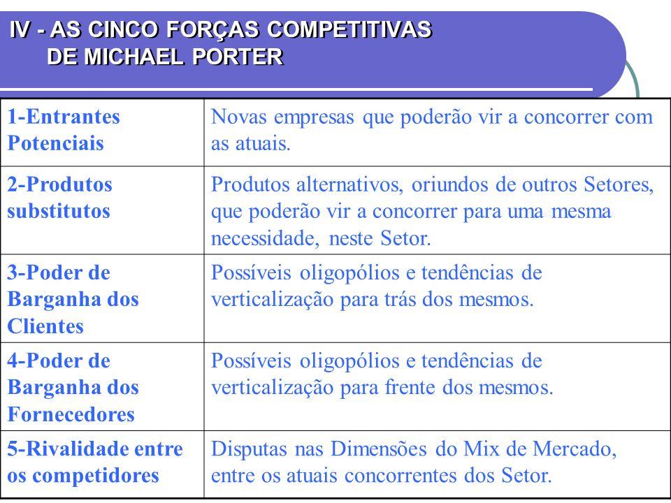 IV - AS CINCO FORÇAS COMPETITIVAS DE MICHAEL PORTER