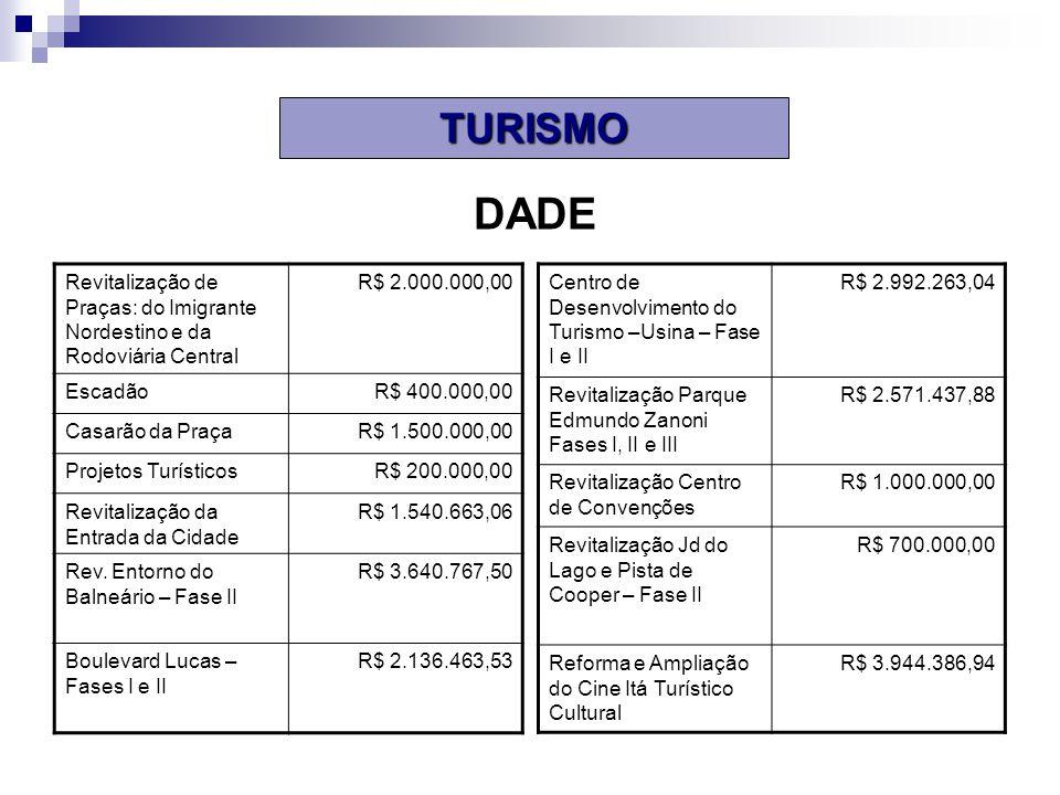 TURISMO DADE. Revitalização de Praças: do Imigrante Nordestino e da Rodoviária Central. R$ 2.000.000,00.