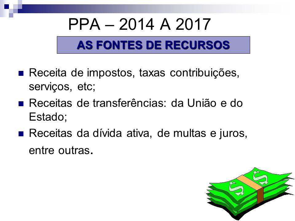 PPA – 2014 A 2017 AS FONTES DE RECURSOS