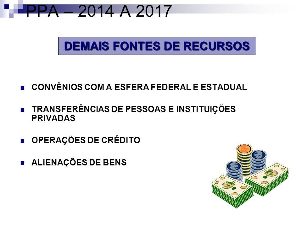 DEMAIS FONTES DE RECURSOS