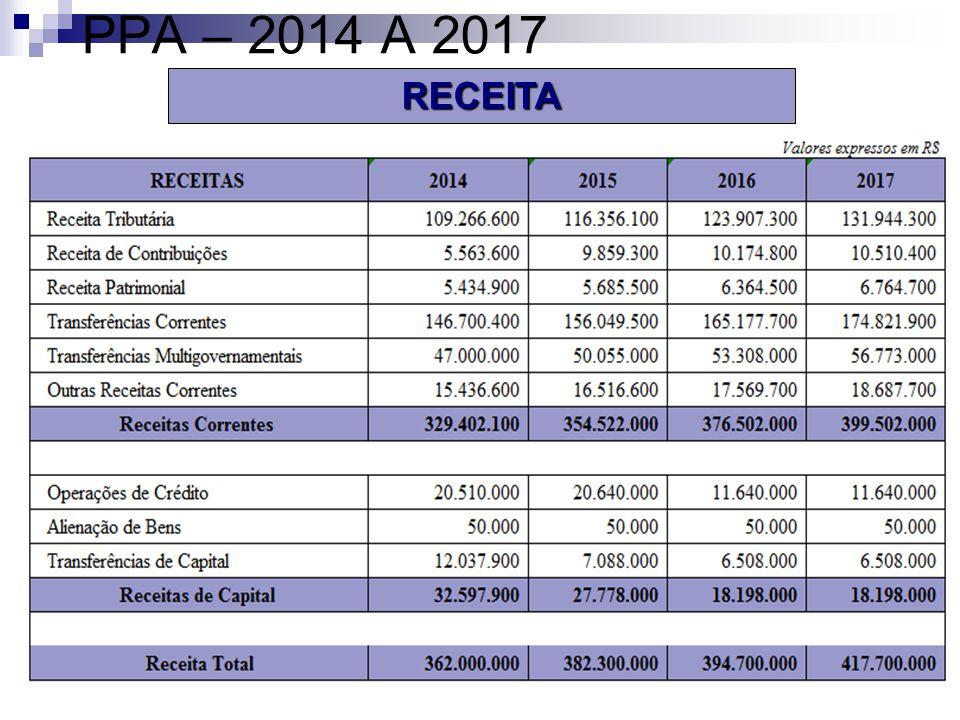 PPA – 2014 A 2017 RECEITA