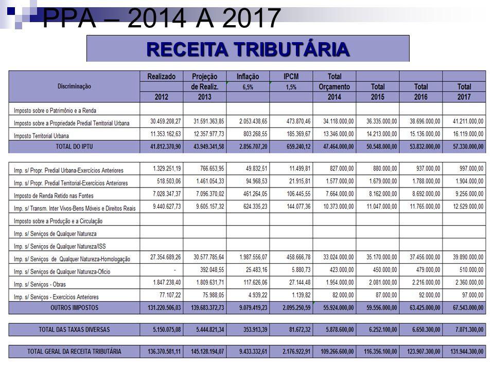 PPA – 2014 A 2017 RECEITA TRIBUTÁRIA