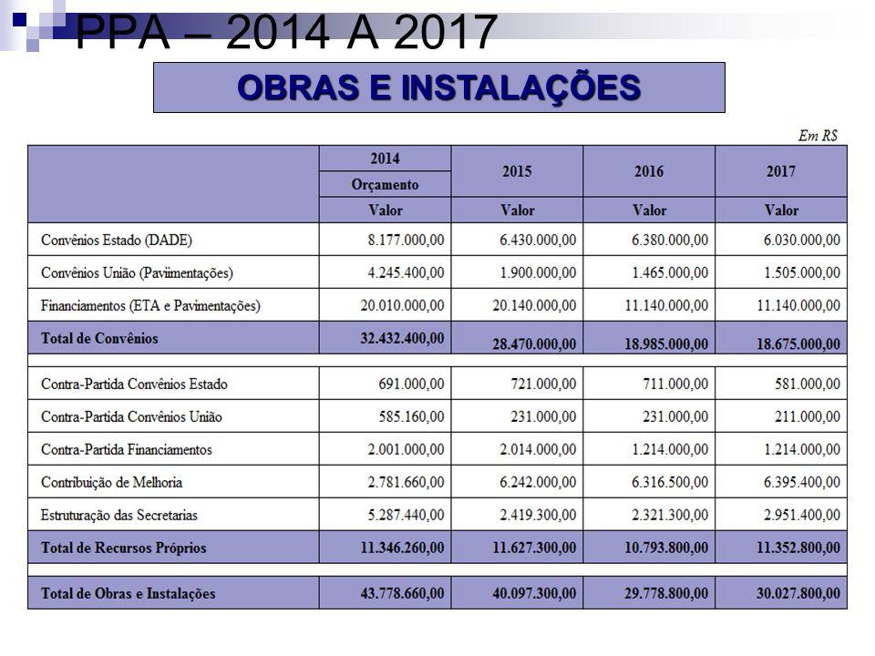 PPA – 2014 A 2017 OBRAS E INSTALAÇÕES