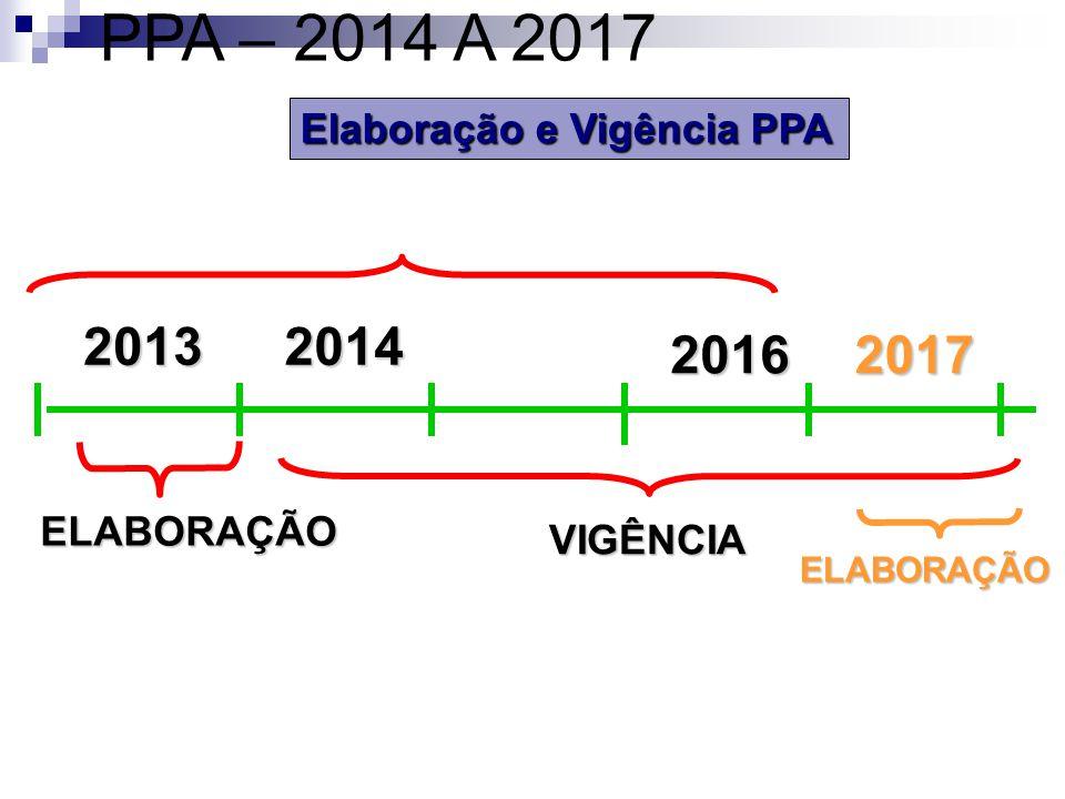 PPA – 2014 A 2017 Elaboração e Vigência PPA. MANDATO. 2013. 2014. 2015. 2016. 2017. ELABORAÇÃO.