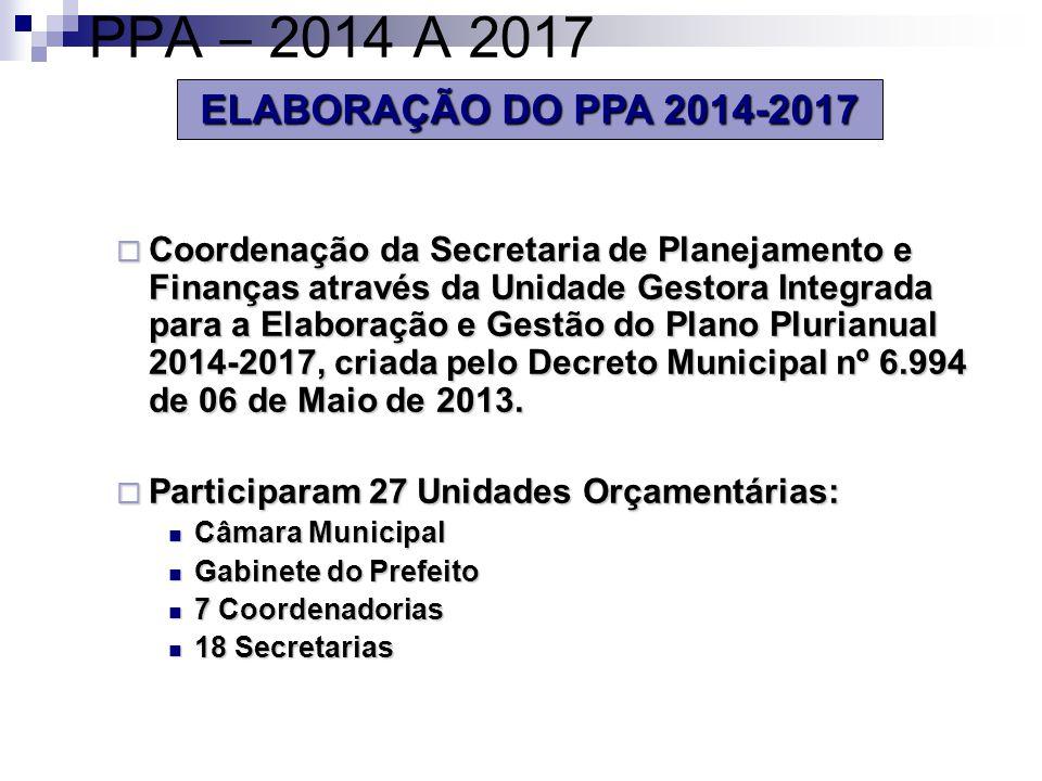 PPA – 2014 A 2017 ELABORAÇÃO DO PPA 2014-2017
