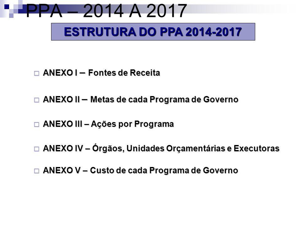 PPA – 2014 A 2017 ESTRUTURA DO PPA 2014-2017