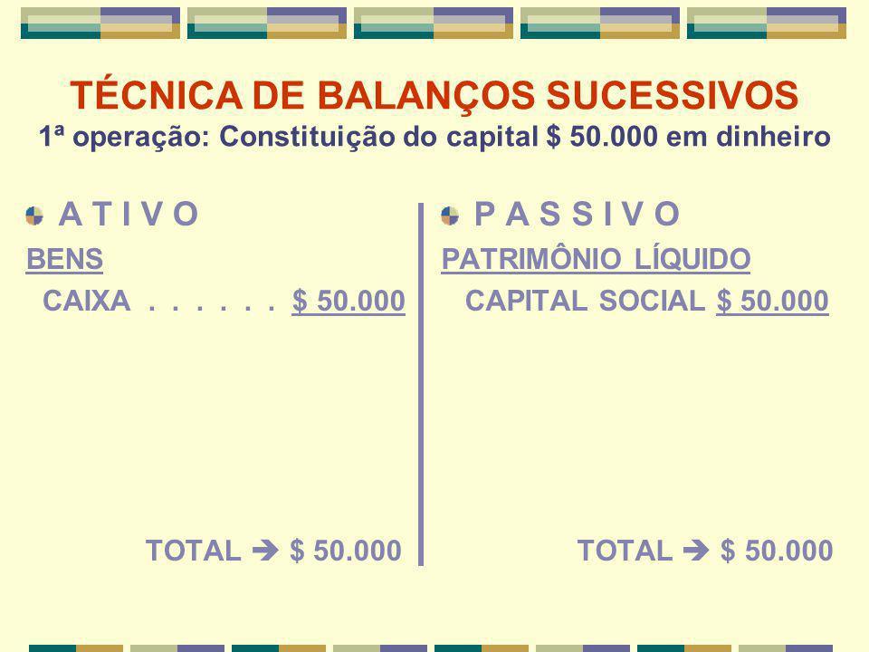 TÉCNICA DE BALANÇOS SUCESSIVOS 1ª operação: Constituição do capital $ 50.000 em dinheiro