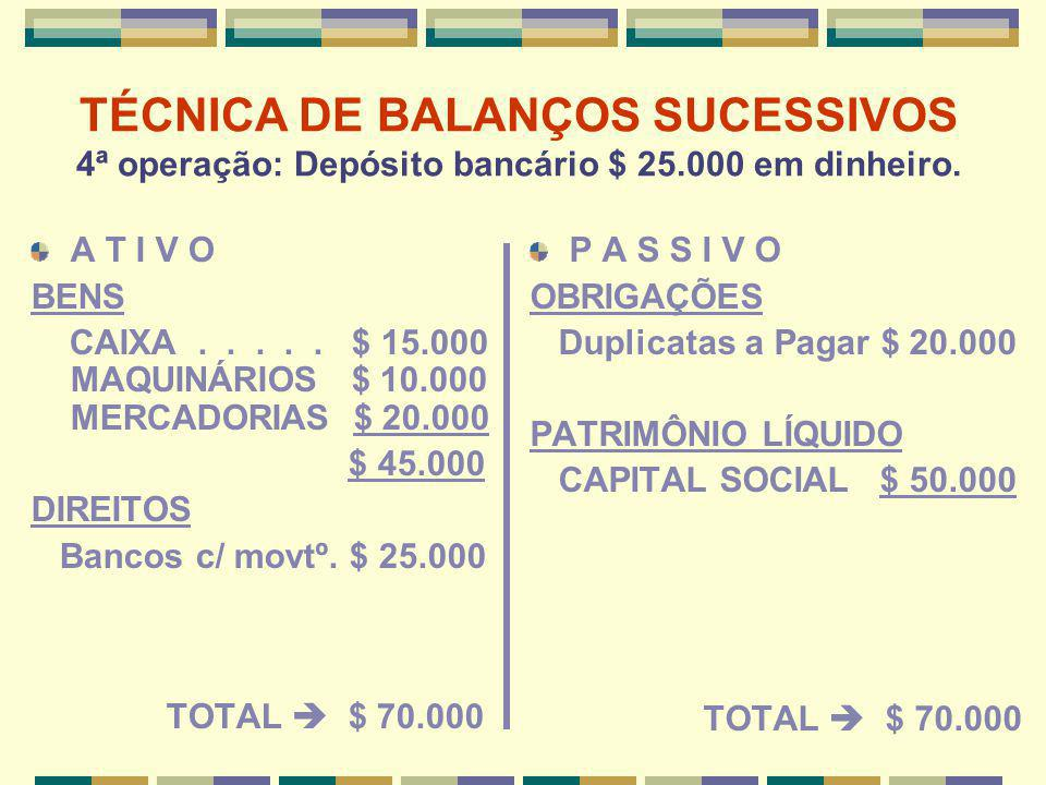 TÉCNICA DE BALANÇOS SUCESSIVOS 4ª operação: Depósito bancário $ 25