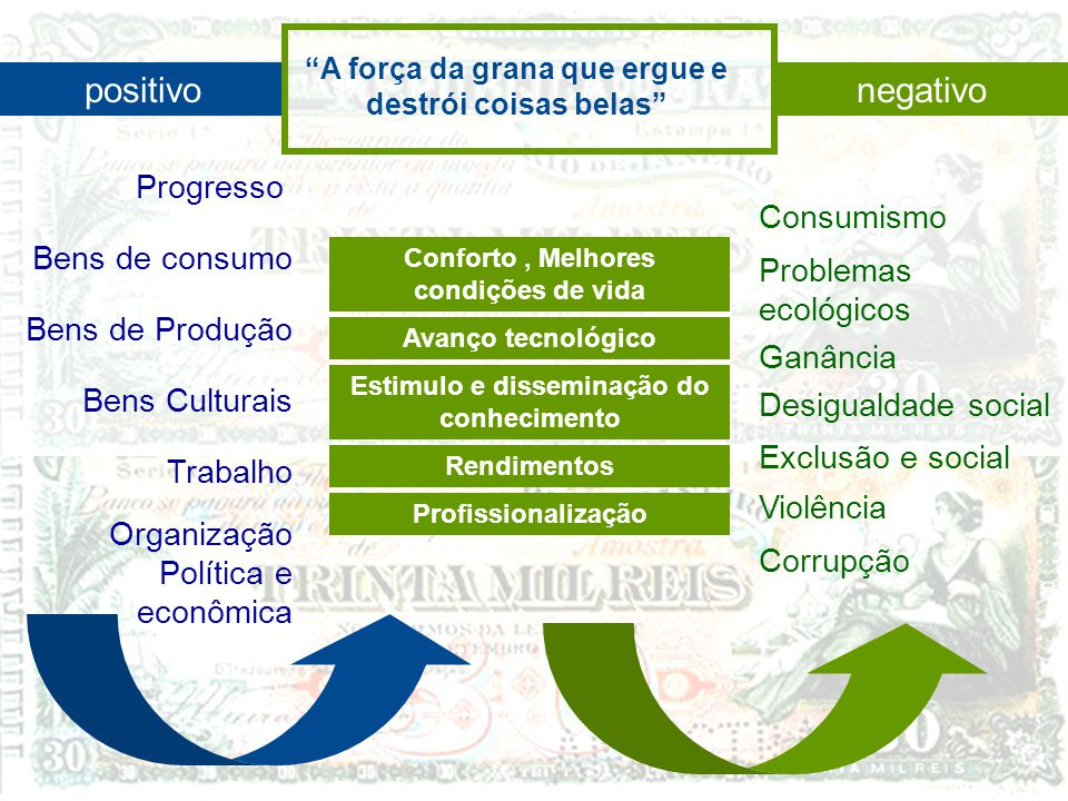 positivo negativo Progresso Consumismo Bens de consumo