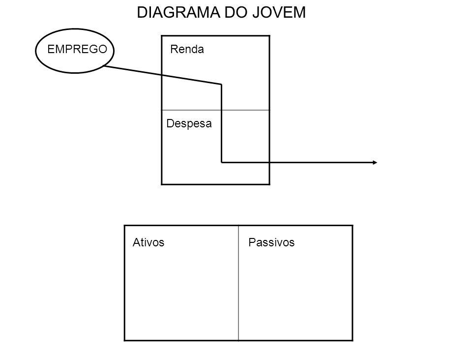 DIAGRAMA DO JOVEM EMPREGO Renda Despesa Ativos Passivos
