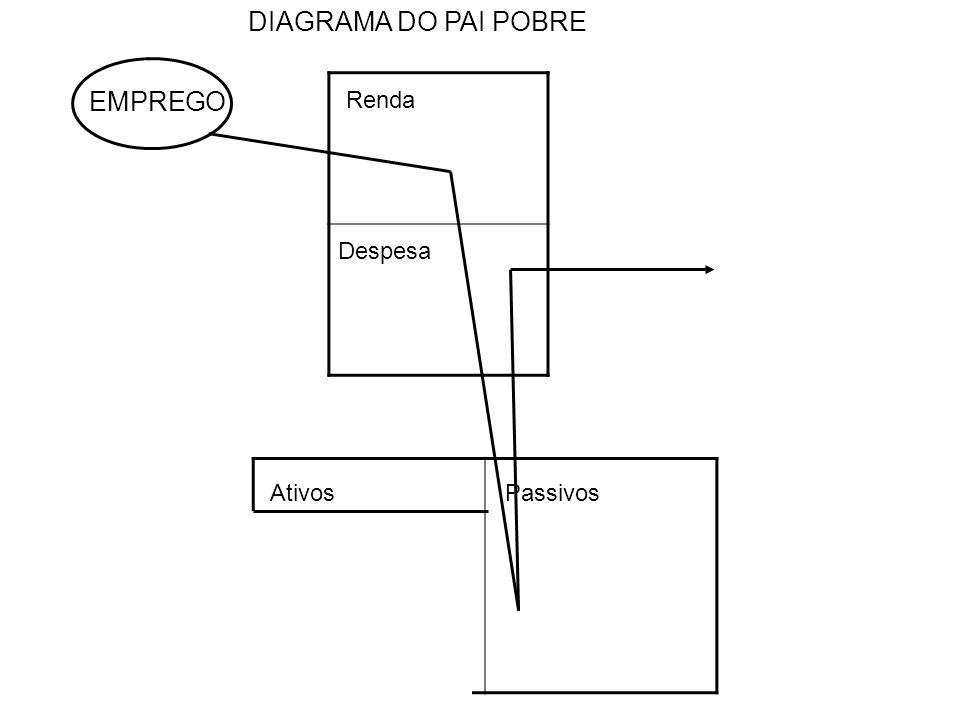 DIAGRAMA DO PAI POBRE EMPREGO Renda Despesa Ativos Passivos