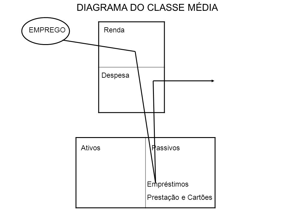 DIAGRAMA DO CLASSE MÉDIA