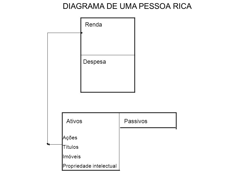 DIAGRAMA DE UMA PESSOA RICA