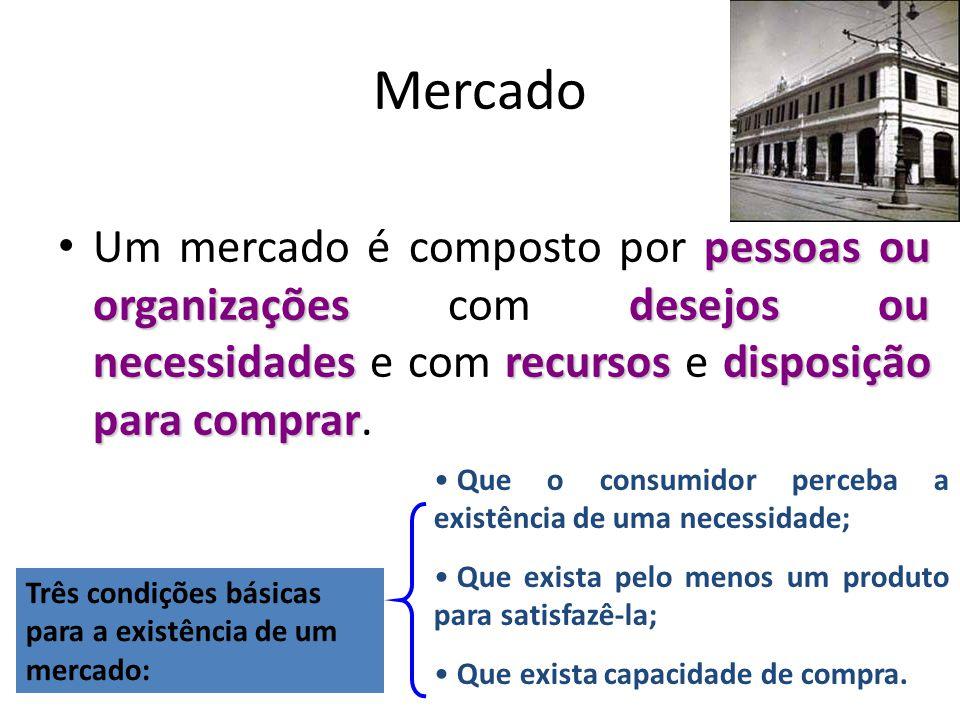 Mercado Um mercado é composto por pessoas ou organizações com desejos ou necessidades e com recursos e disposição para comprar.