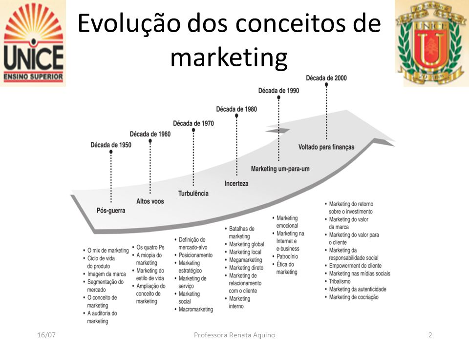 Evolução dos conceitos de marketing