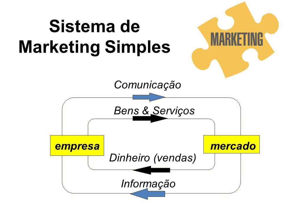 Sistema de Marketing Simples