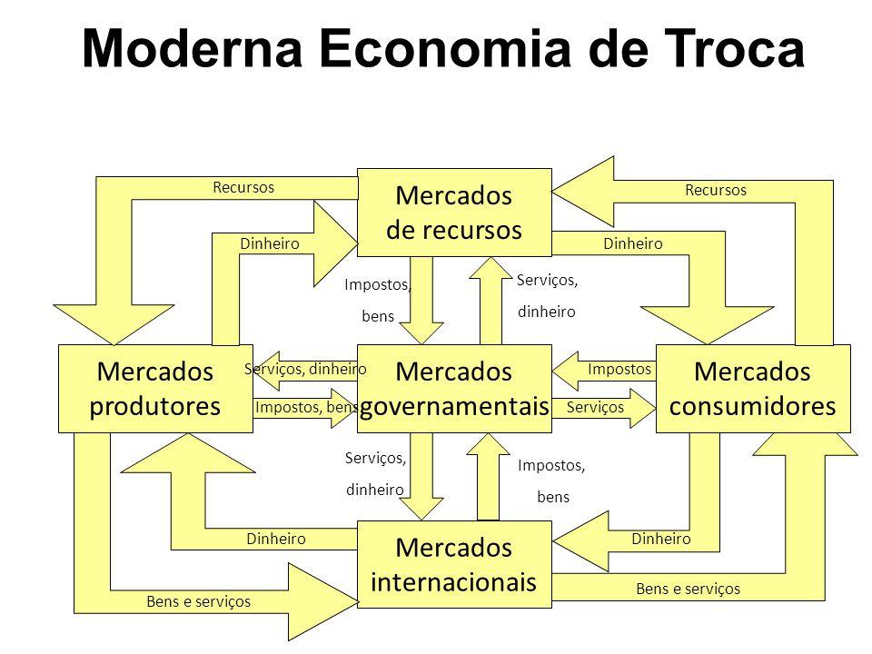 Moderna Economia de Troca
