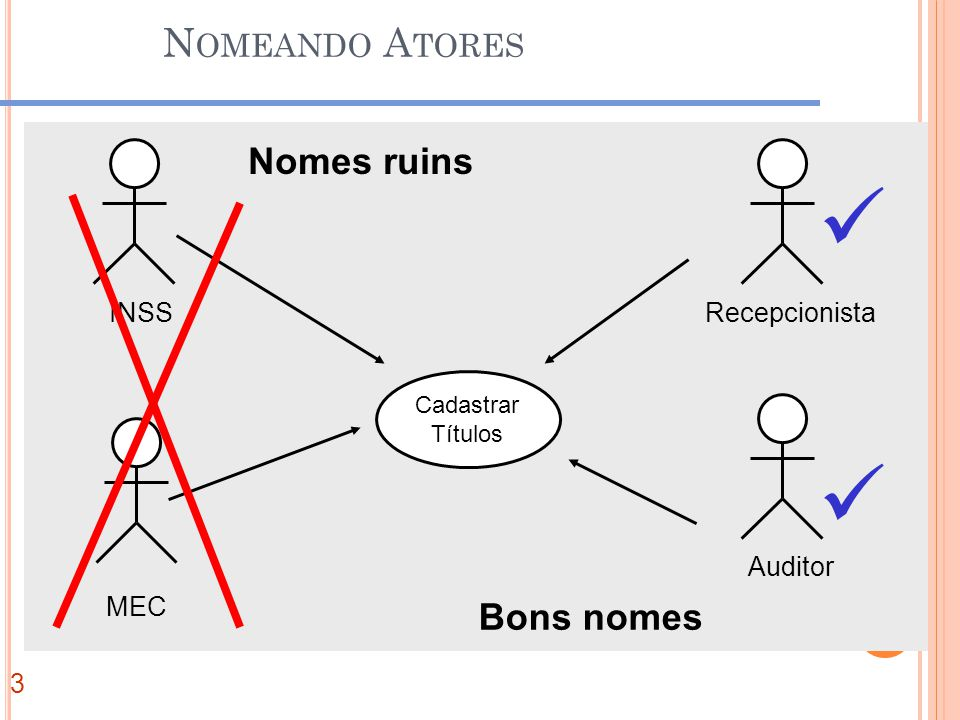 Nomeando Atores Nomes ruins Bons nomes IN Recepcionista Auditor INSS