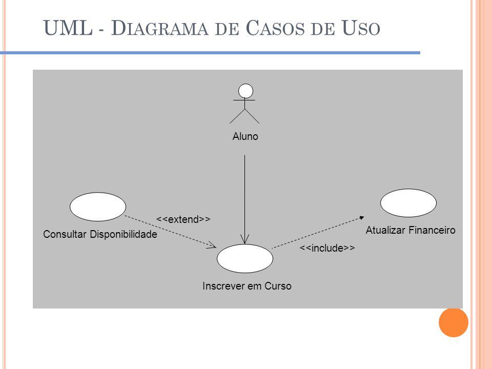 UML - Diagrama de Casos de Uso