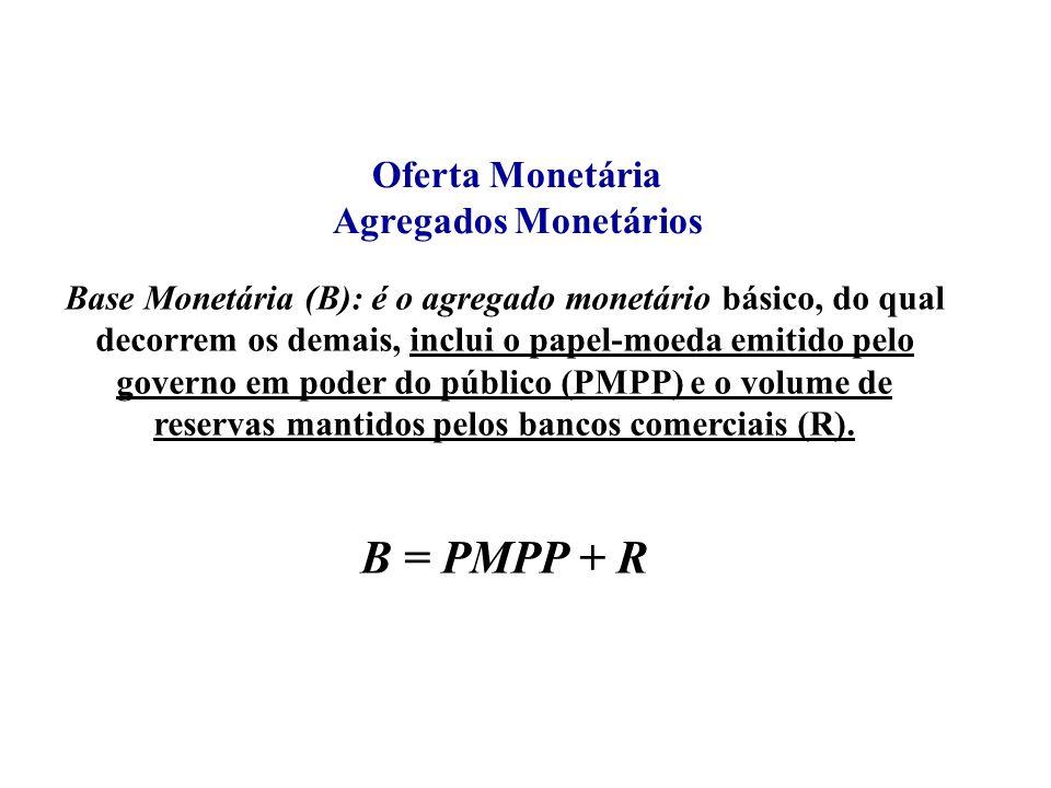 B = PMPP + R Oferta Monetária Agregados Monetários