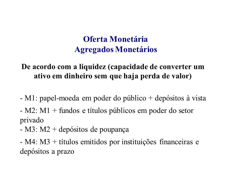 Oferta Monetária Agregados Monetários