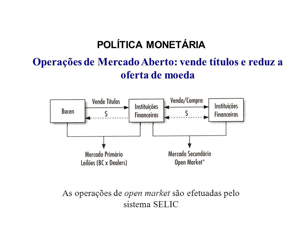 Operações de Mercado Aberto: vende títulos e reduz a oferta de moeda
