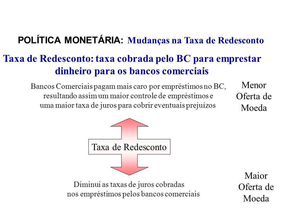 POLÍTICA MONETÁRIA: Mudanças na Taxa de Redesconto