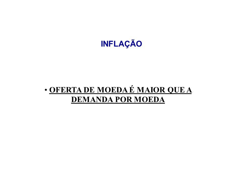 OFERTA DE MOEDA É MAIOR QUE A DEMANDA POR MOEDA